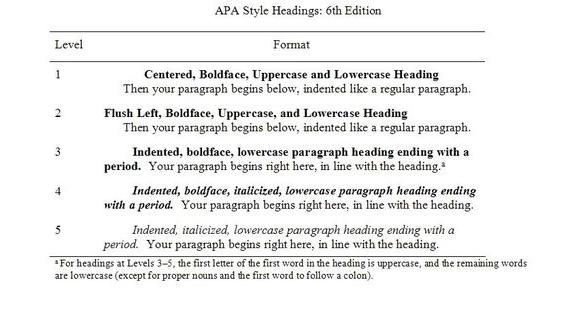 academic writing styles