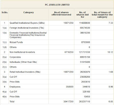PC Jeweller IPO Final Subscription Figures