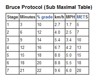 bruce protocol tests Key words: modified bruce protocol treadmill test, handrail support, estimated  and measured v0,max the treadmill exercise stress test is a valuable tool for the.