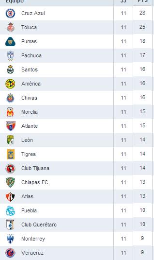 Tabla General Liga MX Jornada 11
