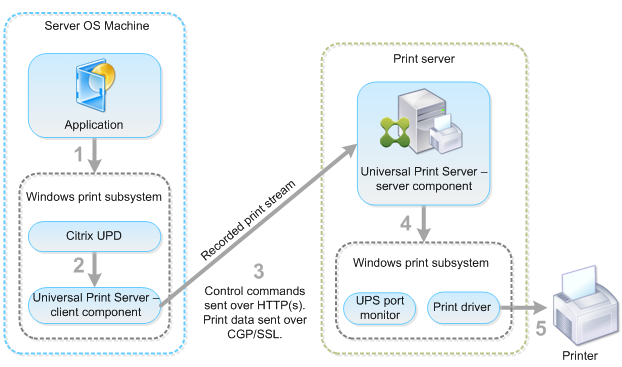 how to install and configure the citrix universal print server components