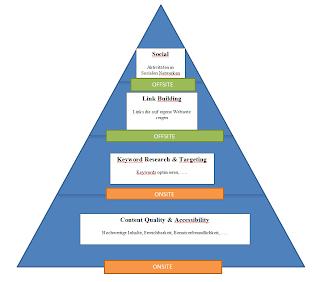 Das Bild zeigt die beiden Möglichkeiten, die es bei der Optimierung von Webseiten gibt. Zum einen die Offpage-Optimierung, mit Disziplinen wie Link Building und Social Media, zum anderen die Onpage-Optimierung mit Disziplinen wie Keyword-Optimierung und Content-Marketing