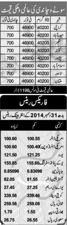 Current forex rate in pakistan