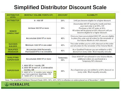 How to Increase Discount using Herbalife Marketing Plan