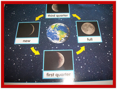 ... phases of the moon, so I just had them create the main four phases