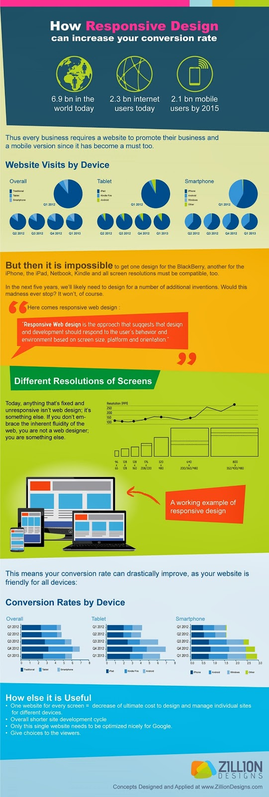 How Responsive Design Can Effect Your Conversion Rate
