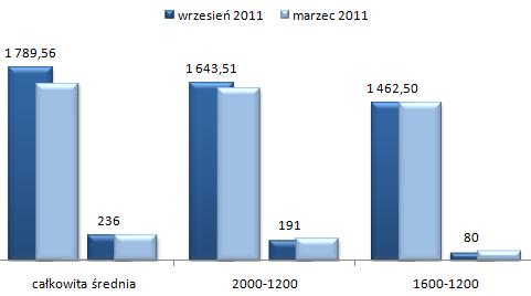 ceny wynajmu mieszkań Białołęka Warszawa, mieszkania dwupokojowe