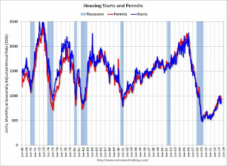 Total Housing Starts and Permits