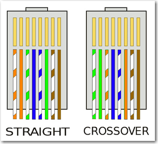 Susunan Warna Kabel Utp Straight dan Cross