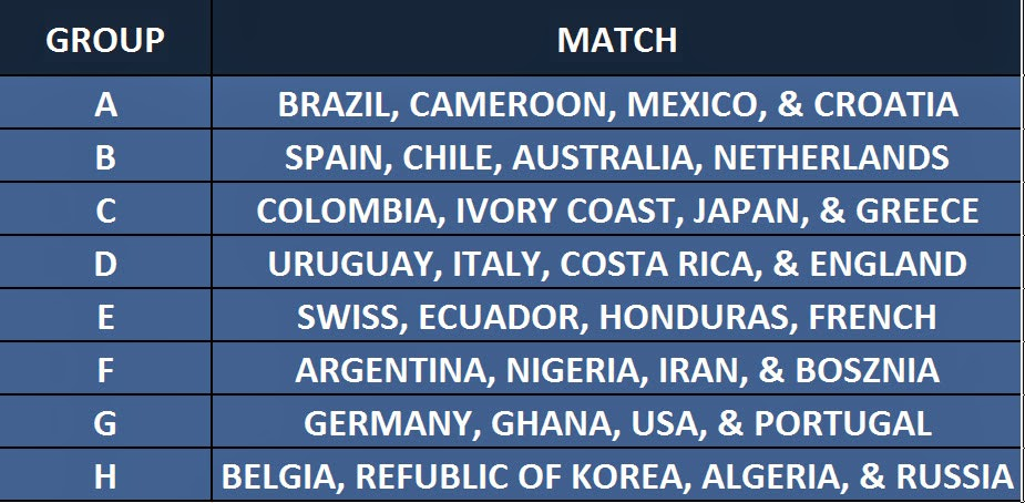 Group Stage FIFA World Cup 2014