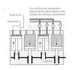 Esquema de una bomba hidráulica de pistones oscilantes