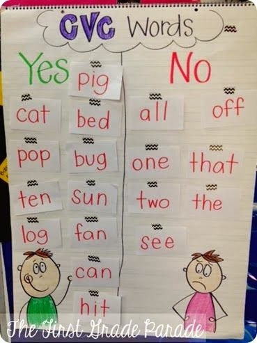 The Phonics Phenomenon Phonics Friday Anchor Charts