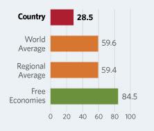 Cuba: 2nd Least-Free Economy in the World