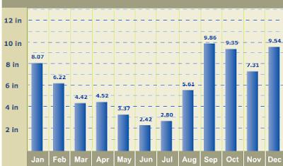 Precipitation Averages Seward, AK