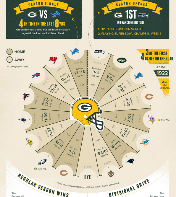 Green Bay Packers momentum in December 2014
