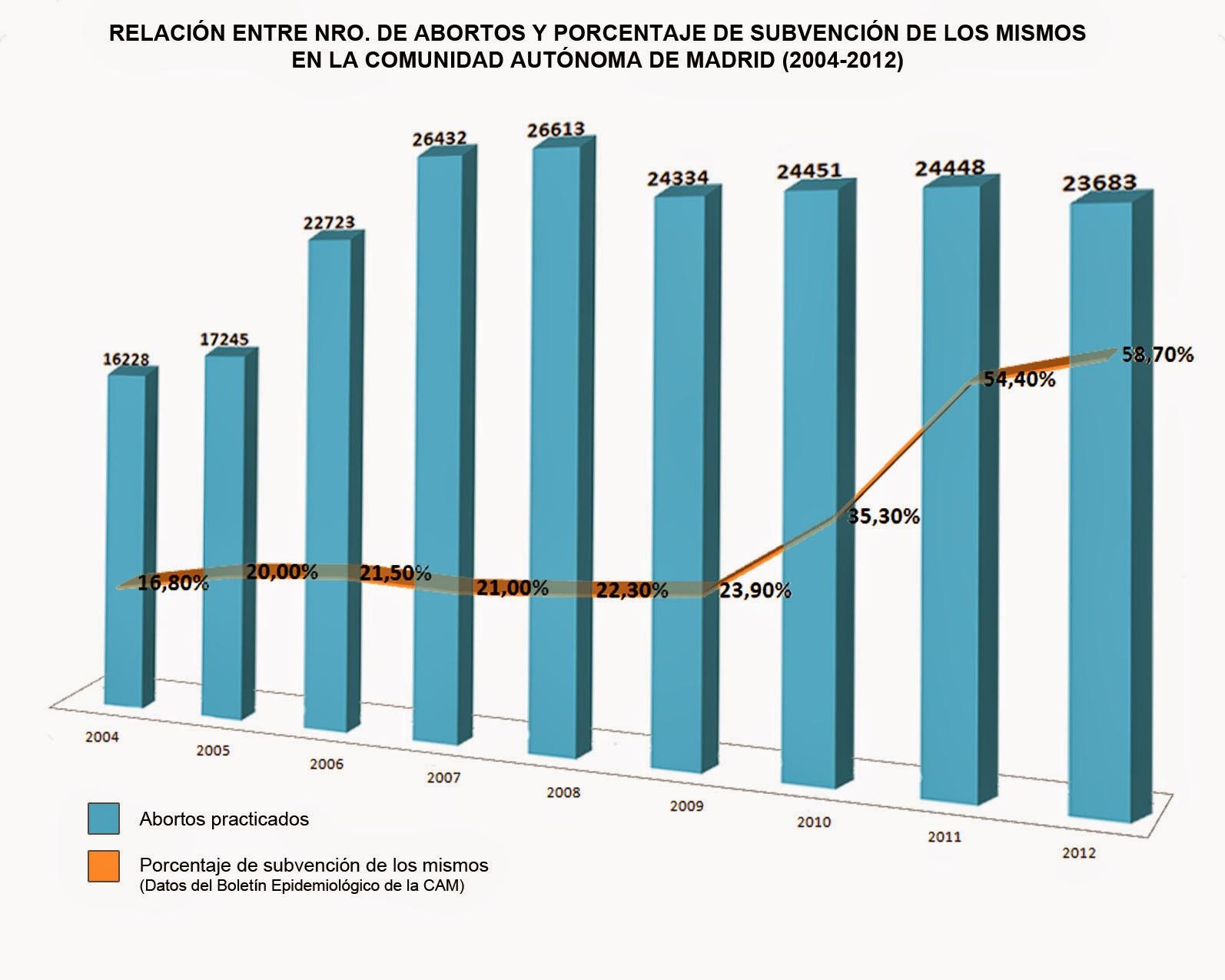 Incremento de la financiación de abortos en la CAM de 2004 (16'8%) a 2012 (58'70%)