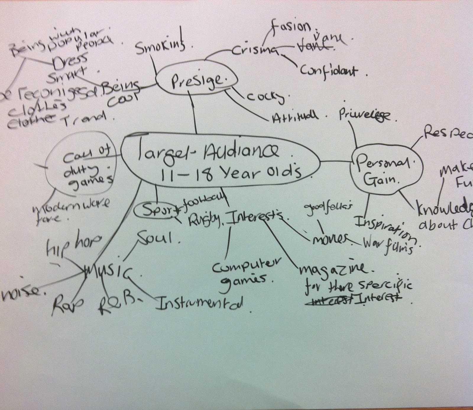 i did an target audience mind map and labeled what a young teenage does so for example they like playing on video games so ill research video games and war