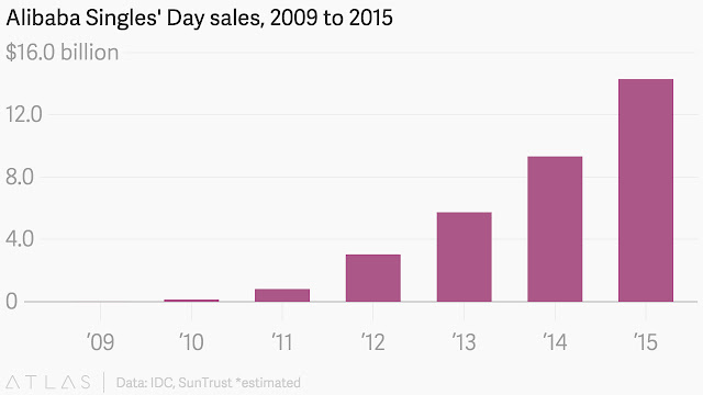Alibaba's singles day online sales zooms $9.3billion in 12 hours
