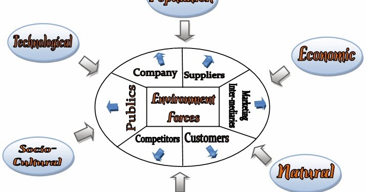 marco marketing environment analysis The marketing environment includes all the internal and external factors that  surrounds the business  the detailed description of macro factors is given  below.