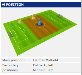 Juan Sanchez Miño playing positions