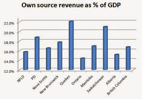 "Ontario ""own source"" revenue 3.5 percentage points of GDP less than other provinces"