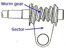 Image result for Model worm dan sector