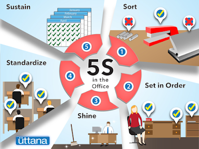 5 s methodology and it s implementation at office level for 5s office design