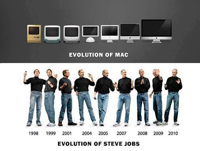 Evolution of MAC