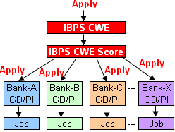 Bank PO recruitment process post-IBPS CWE
