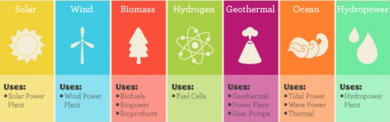 Alternative energy - by pd dean [Infographic]