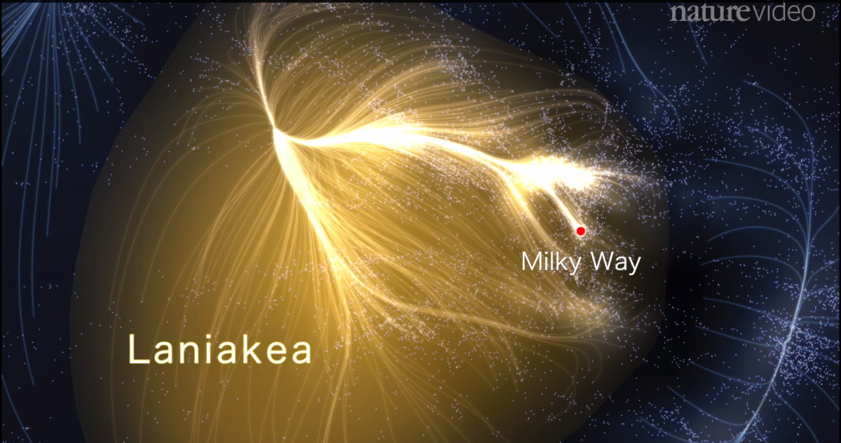 Earth and the Milky Way rest on the edge of a galactic supercluster named Laniakea