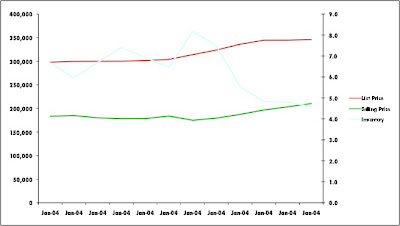 South Florida home sales chart June 2011-2012 &#169;tckaiser modernsouthflorida.com