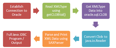 Read XMLType as Clob and Print - Java JDBC Example - Steps
