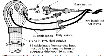 Parts Of Electric Service Entrance on 3 pole 4 wire grounding diagram