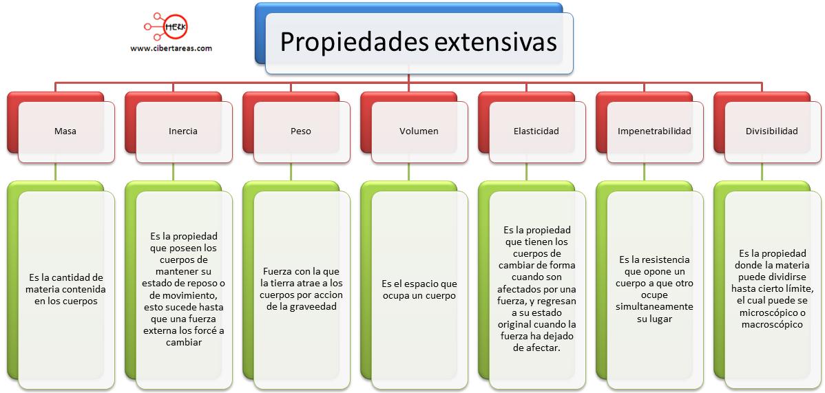 Quimica 1 propiedades extensivas for Inmobiliaria o inmobiliaria
