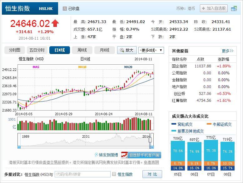 中国株コバンザメ投資 香港ハンセン指数20140811