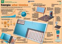 Energía Solar térmica infografía de la Agencia Andaluza de la Energía