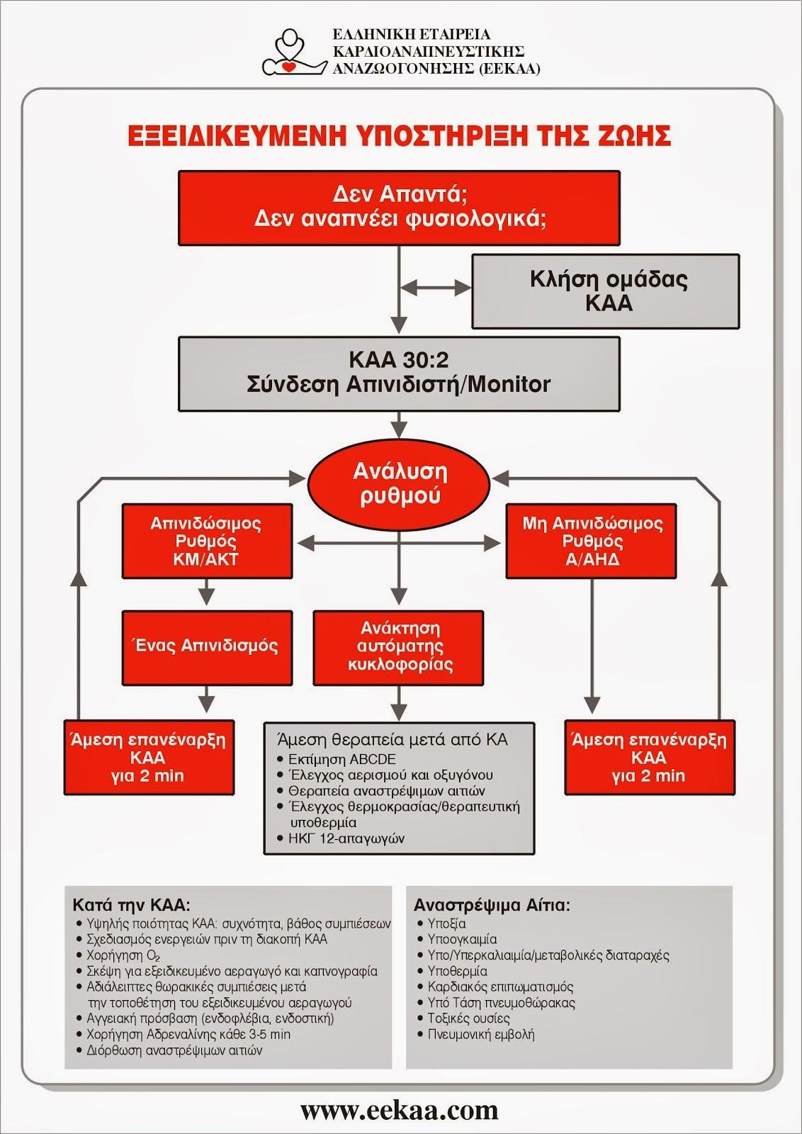 ΑΛΓΟΡΙΘΜΟΣ ACLS 2010 (EEKAA - ERC)