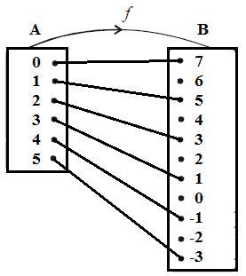 Relasi dan fungsi b fungsi fx dalam diagram panah seperti gambar berikut di bawah ini ccuart Images