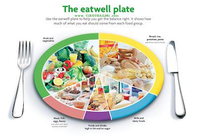 Rancang Gizi Seimbang Dengan Senarai Kalori Makanan Seharian