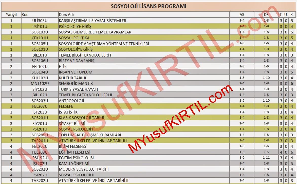 Açıköğretim Fakültesi (AÖF) Sosyoloji Bölümü Dersleri / Sorumlu Olunan Üniteler / Ders Kredileri