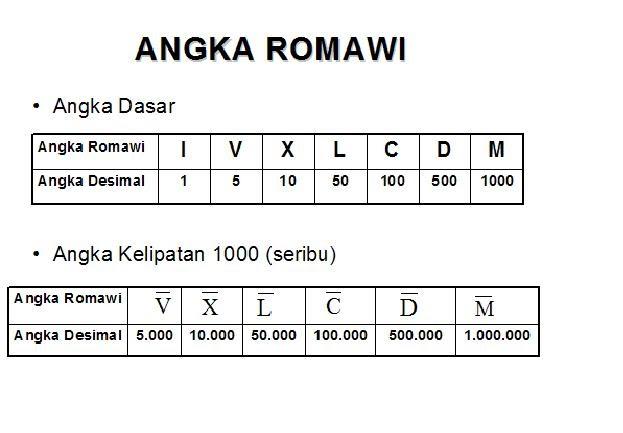 dsus: Penulisan Angka Romawi