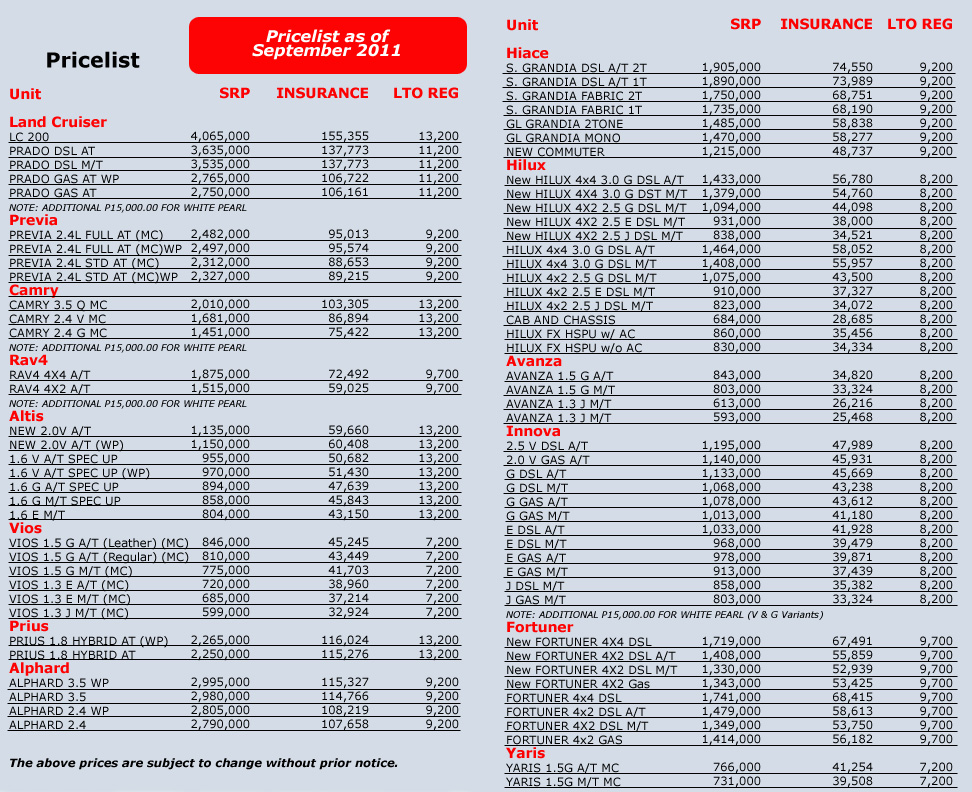 Toyota pricelist as of September 2011