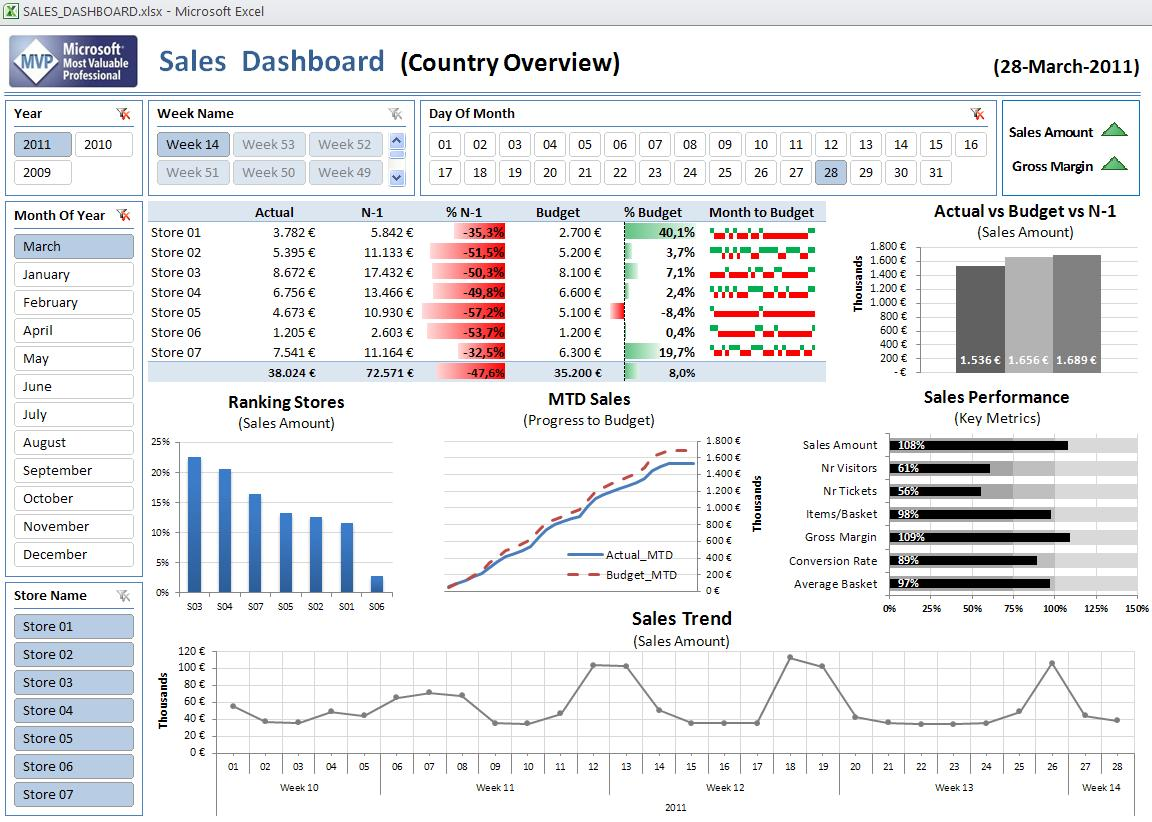 Excel Dashboard Template - Performance metrics dashboard template