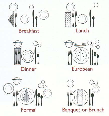 Mark Cutler Design How To Set A Table