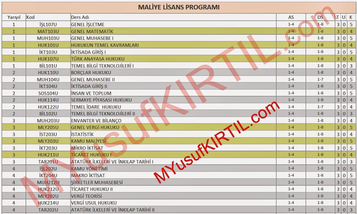 Açıköğretim Fakültesi (AÖF) Maliye Bölümü Dersleri / Sorumlu Olunan Üniteler / Ders Kredileri