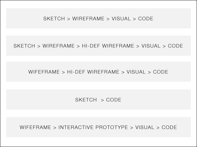 A Beginner's Guide to Wireframing