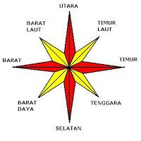 menggunakan kompas