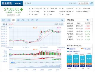 中国株コバンザメ投資 香港ハンセン指数20150520