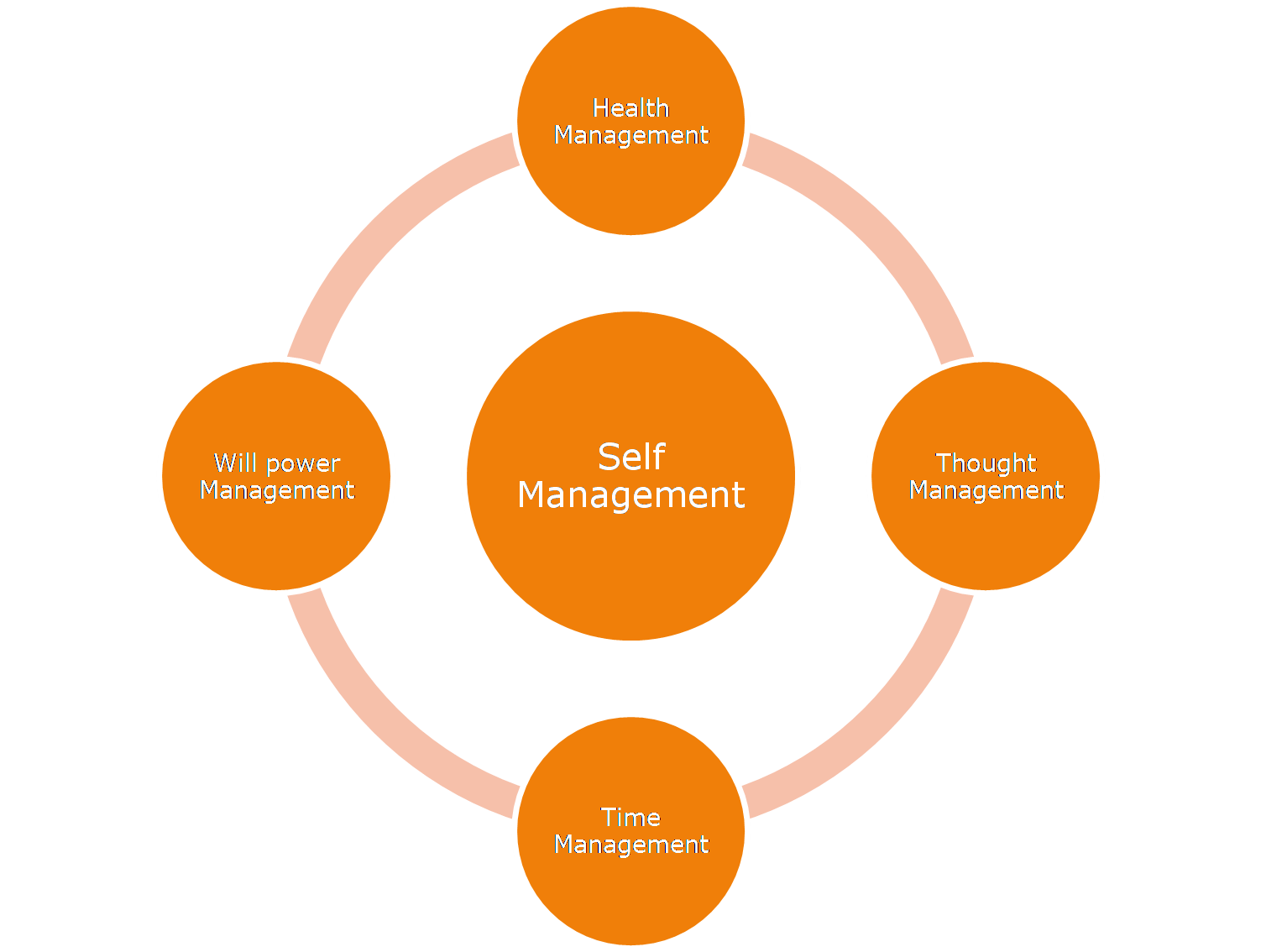 self management service organizations